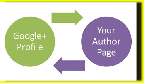 process-for-google-authorship