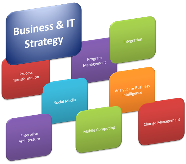 IT-Strategy-pic
